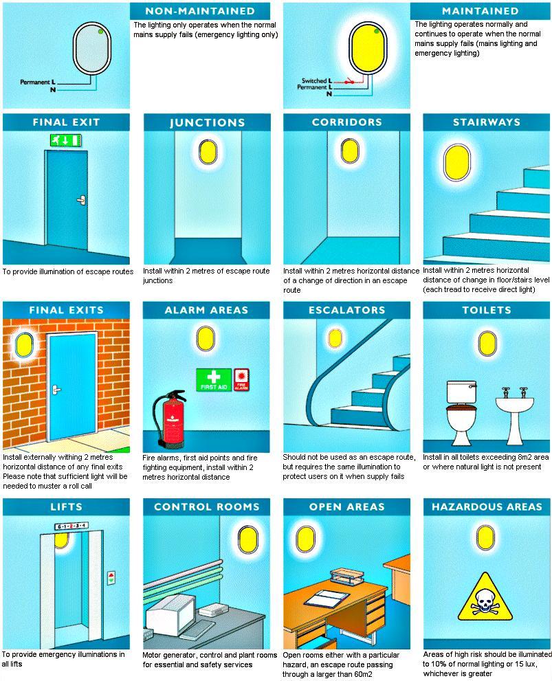 Lighting design guide emergi lite emergency lighting for Household design guide